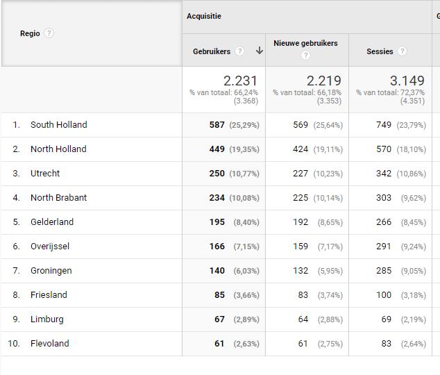 Bezoekersstatistieken